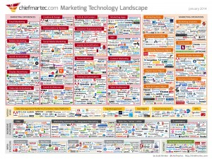 Marketing Tech Landscape 2014