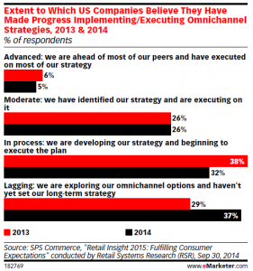 eMarketer Use of IMM