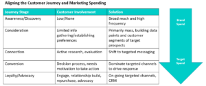 Aligning Marketing Spend to Path to Purchase